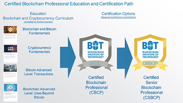 Professional Certifications | Blockchain Institute of Technology